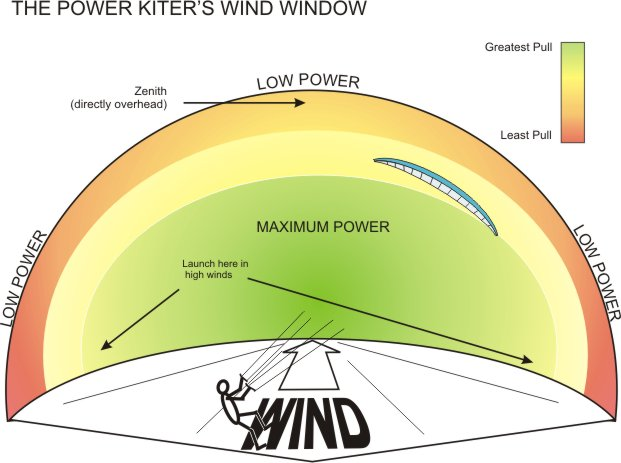 Power Kite Wind Window, how to fly a kite, go fly a kite, kite surfing lessons, how to kite, learn kiting