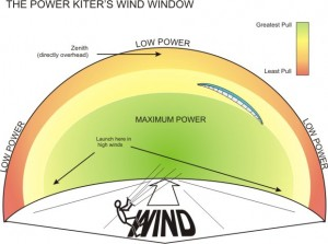 Learn to fly trainer kites and power kites